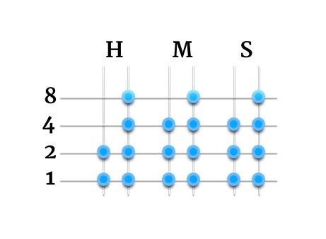 Schéma horloge binaire