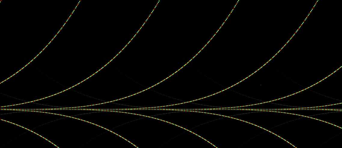 convergence of coloured points